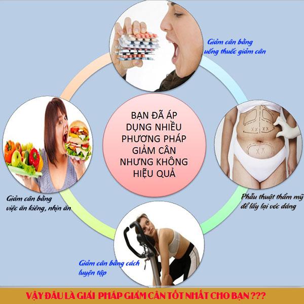 bộ 3 giảm cân herbalife giải pháp giảm cân nhanh và an toàn