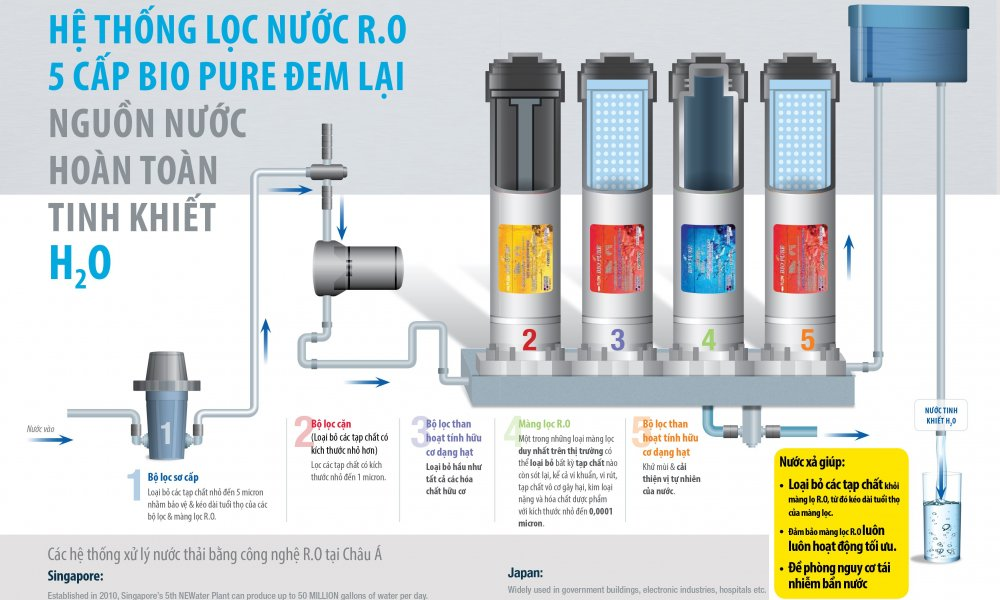 Nguồn nước hoàn toàn tinh khiết với máy lọc nước elken