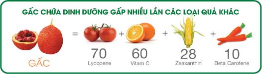 hàm lượng dinh dưỡng trong nước trái gấc G3 Nuskin gấp nhiều lần so với các loại trái cây khác